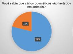 Gráfico 1 – Nível de conhecimento do uso de animais em testes de cosméticos pela comunidade acadêmica da UESB, representados pelos cursos de Agronomia, Biologia, Direito e Engenharia Florestal. Fonte: Questionários da pesquisa, 2017.
