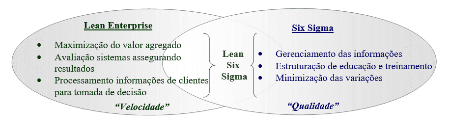 Figura 01 - As diretrizes Lean Enterprise e Six Sigma se integram. Fonte: autores.
