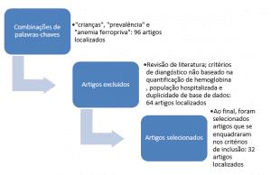 Figura 1 - Fluxograma utilizado para sistematização e de resultados de estudos sobre prevalência de anemia em crianças realizados no Brasil, janeiro 2005 a dezembro 2015.