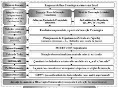 Figura 1 – Representação do método da pesquisa.