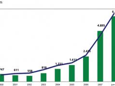 Figura 1 - Volume Financeiro x Volume de Negócios.Fonte: Rocha (2012b).