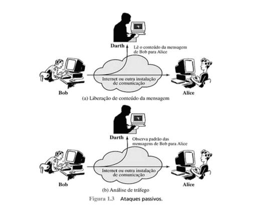 Figura 2 – Ataques passivos – fonte: William Stallings - Criptografia e segurança de redes (p.7)