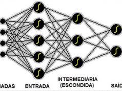 Figura 2 – Rede MLP - Fonte: IFSP