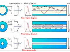 Figura 2 - Tipos de fibras. Fonte: MADEIRA (2013).