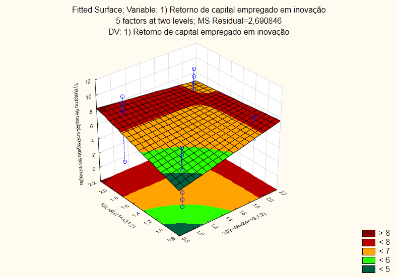 Figure 03-response surface analysis for the interactions of the variables: climate of support for new ideas and control of deadlines and budgets for innovation projects.
