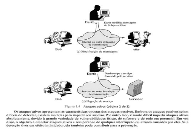 Figura 3 – Ataques ativos – fonte: William Stallings - Criptografia e segurança de redes (p.8)