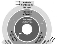 Figura 3 -O núcleo da ITIL. Fonte:Adaptado de The Cabinet Office (2011a).