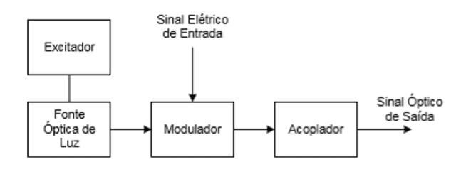 94a3896ad Figura 4 - Transmissor Óptico. Fonte: SOARES (2005).