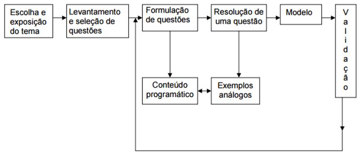 Figura 5 – Desenvolvimento do Conteúdo Programático. Fonte: Biembengut; Hein (2003).
