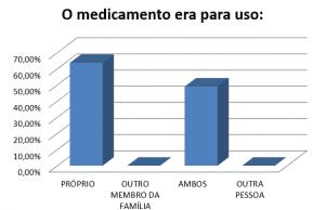 Gráfico 6 -O medicamento era para uso: