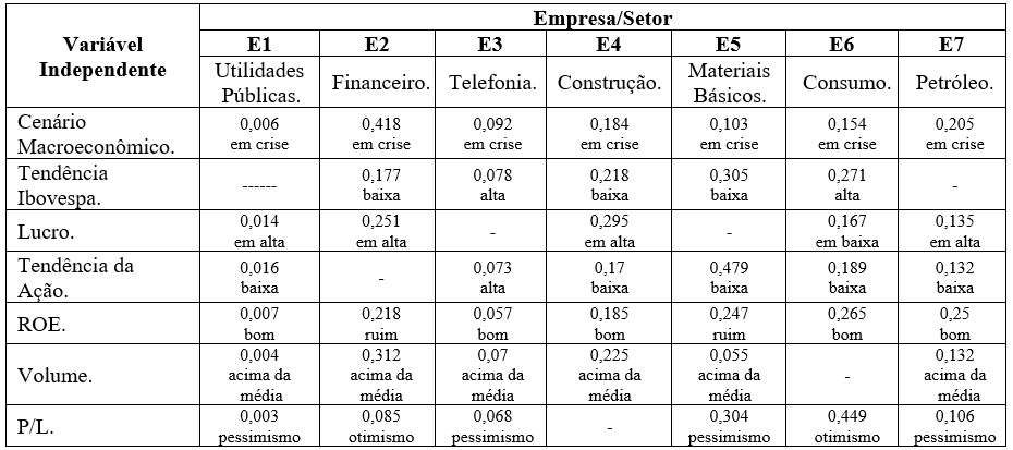 Table 3 – Relationship between the significance of inferential seven factors/levels of observation and the seven companies studied. Source: authors.