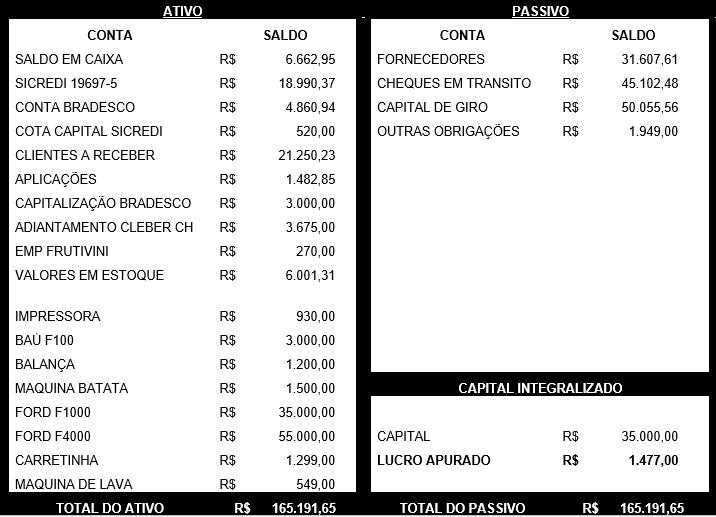 TABELA 12 – BALANÇO. Fonte: Lima Felisberto & Cia Ltda Me
