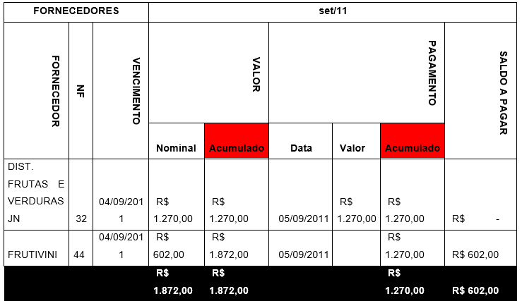 TABELA 05 – FORNECEDORES. Fonte: Lima Felisberto & Cia Ltda Me
