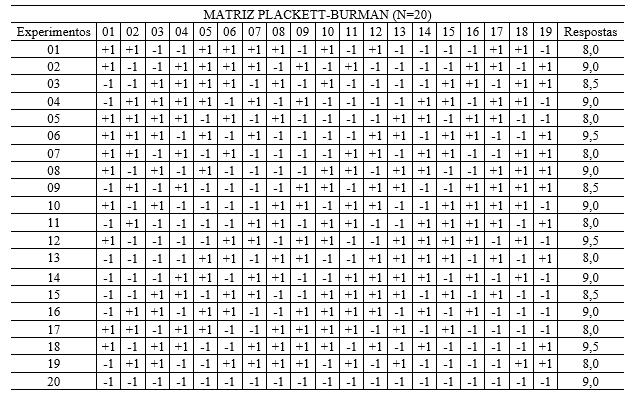 Tabela 08 - Matriz Plackett-Burman N=20 e respectivas respostas fornecidas pelos informantes.Fonte: autores.