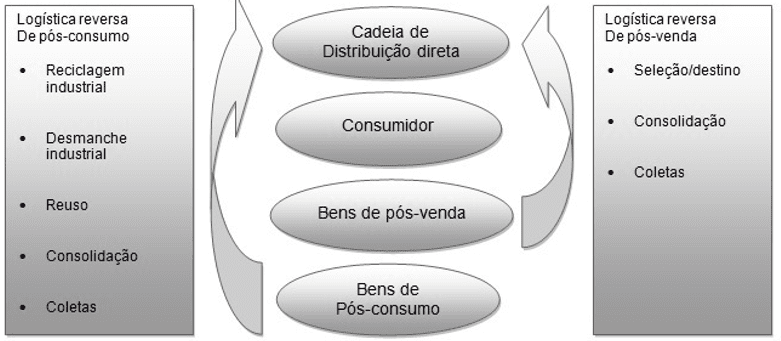 Figure 1-area of practice and reverse steps. Source: http://www.ebah.com.br/content/ABAAAg3eEAL/apostila-logistica-reversa-jds?part=3-adapted from milk (2009).