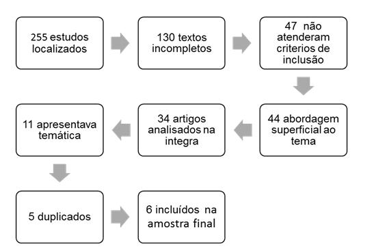 Figura 1 -Fluxograma representativo do processo de seleção dos artigos.