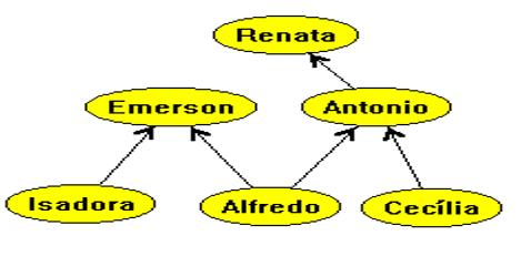 Figure 1: réseau Format selon Leonhard Euler. Source: http://www.inf.ufsc.br/grafos/definicoes/definicao.html