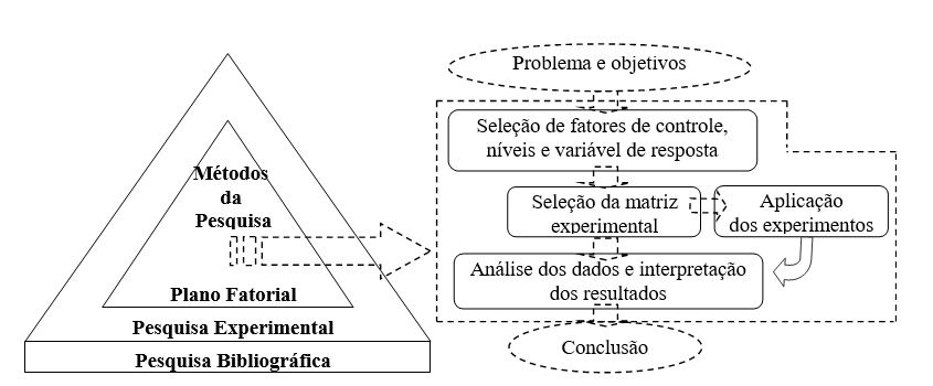 Figure 01-search Methods. Source: prepared by the authors.