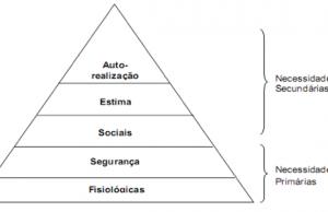 Figura 1: Pirâmide da Hierarquia das Necessidades. Fonte: Adaptação de Chiavenato (2000)
