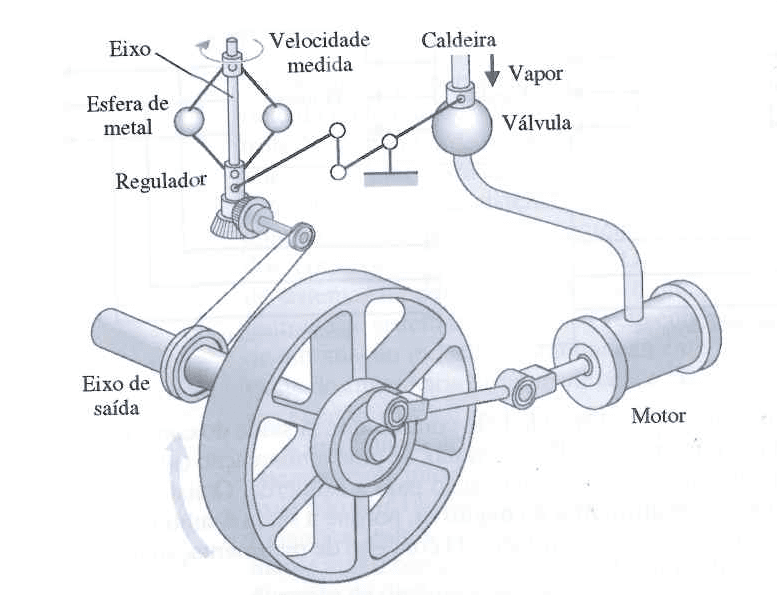 Figure 1 – Regulator Watt ball. Source: (5)