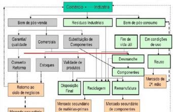 Figura 2 – Foco de atuação da Logística Reversa.Fonte: http://www.revistaespacios.com/a13v34n05/13340501.html - adaptado de Leite (2009).
