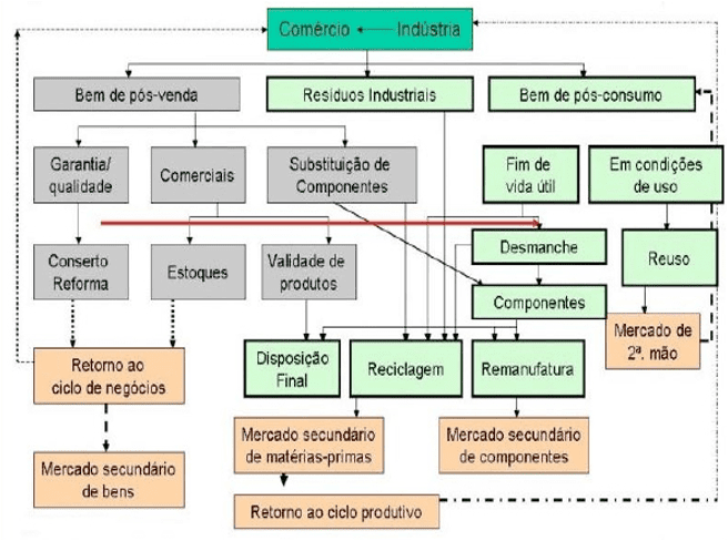 Figure 2 – Focus of the reverse logistics. Source: http://www.revistaespacios.com/a13v34n05/13340501.html-adapted from milk (2009).