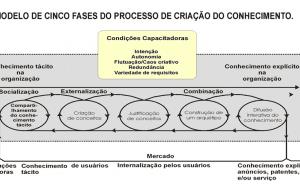 Figura 2 – Modelo de cinco fases do processo de criação do conhecimento. Fonte: Nonaka e Takeuchi (1997, p. 96).