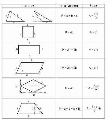 Рисунок 02: периметры и Арес плоских фигур, доступна на: http://www.google.com.br/search?q=perimetro+de+figuras+planas&prmd=ivns&tbm=isch&tbo=u&source=univ&sa=X&ved=0ahUKEwj-99aVyvPLAhUChZAKHWbQCGcQsAQIFQ#mhpiv=0