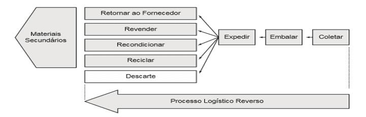 Figura 2: Processo Logístico Reverso. Fonte: Lacerda (2003, p. 478)