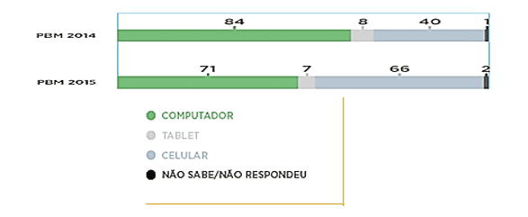 Figure 3: croissance de l'accès internet pour les smartphones.Source: BRASIL, 2014. p. 61.