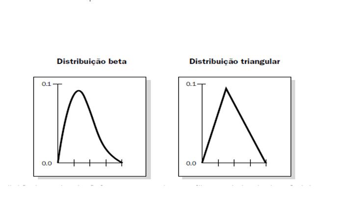 Figura 3 – Gráfico de distribuição beta e triangulas, são exemplos distribuições de probabilidade usada. Fonte: (PMBOK, 2013, p. 336).