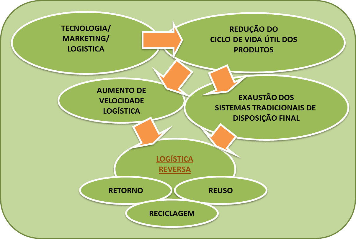 Figure 3-the impact of the reduction in the useful life cycle of products in reverse logistics. Source: http://resconsiliaris.blogspot.com.br/2017/02/o-diferencial-competitivo-da-logistica.html