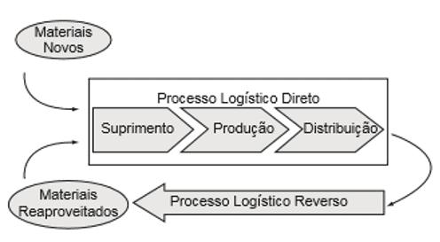 Figura 3 – Processo logístico direto e reverso. Fonte: Fleury e Wanke e Figueiredo (2003, p. 477)
