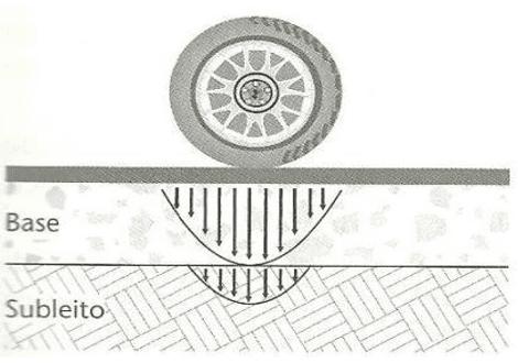 Figura 3: Resposta mecânica do pavimento flexível.Fonte: Balbo, 2007.