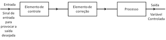 Figure 3-open loop control subsystem. Source: (3)