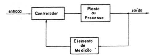 Figure 4 – block diagram of simple closed loop control. Source: (7)