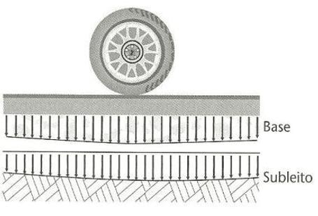 Figura 5: Resposta mecânica do pavimento rígido.Fonte: Balbo, 2007.