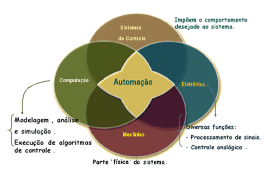 Figure 6 – comprehensive automation Concept. Source: (10)