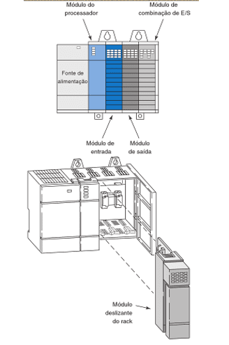 Figure 9 – modular i/o configuration. Source: (9)