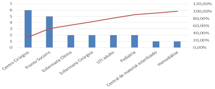 Gráfico 1 – gráfico de Pareto sobre o descarte inadequado de materiais junto às roupas. Fonte: o autor