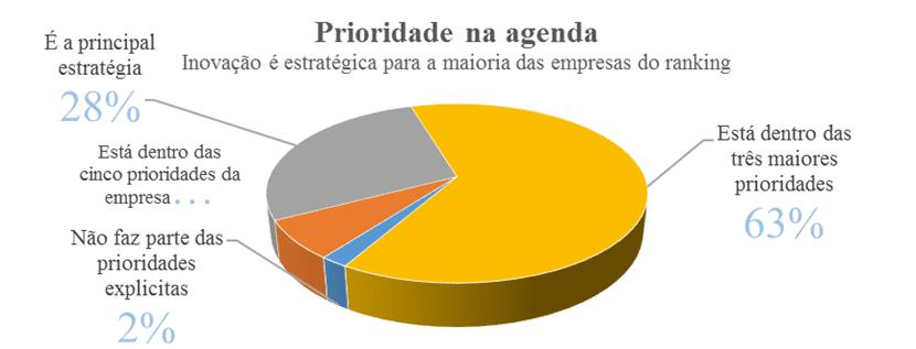 Gráfico 1 – Inovação e estratégia para as empresas.Fonte: Valor Econômico-Inovação Brasil Julho 2016 (adaptado)