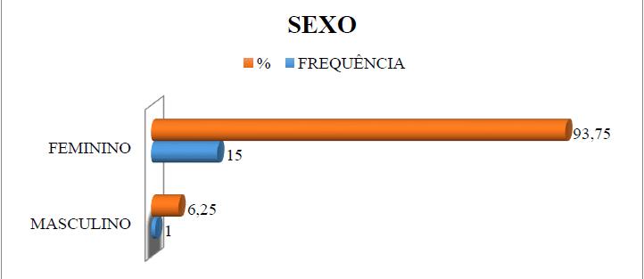 Gráfico 1 - Representação Gráfica do Sexo dos Entrevistados.Fonte: GOMES; SOARES; SANTOS, 2017.