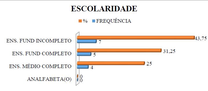 Gráfico 2 - Representação Gráfica da Escolaridade das Vítimas de Escalpelamento.Fonte: GOMES; SOARES; SANTOS, 2017.