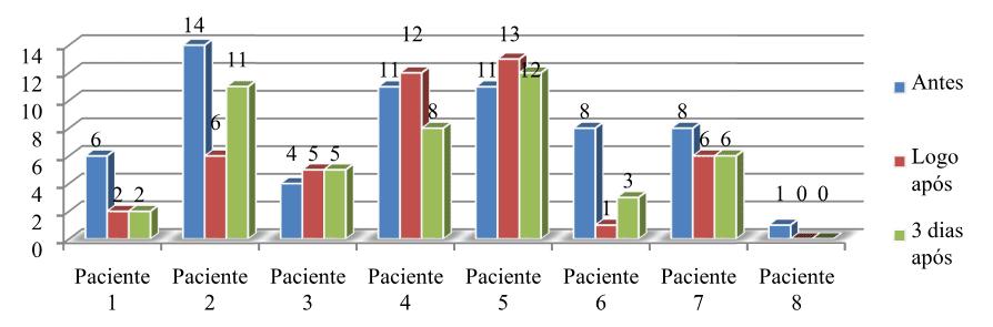Gráfico 2: Valores referentes à antes, logo após e 3 dias após aplicação da técnica mensurada através do Teste 3º Dedo ao Chão.