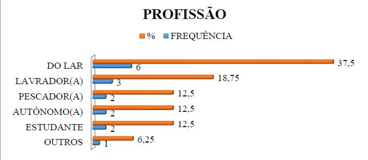 Gráfico 3 - Relação da Profissão/Ocupação das Vítimas de Escalpelamento Total com perda do pavilhão auricular.Fonte: GOMES; SOARES; SANTOS, 2017.