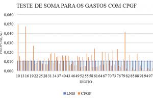 Gráfico 3 -Teste de Soma para os gastos com CPGF. Fonte: elaboração própria.