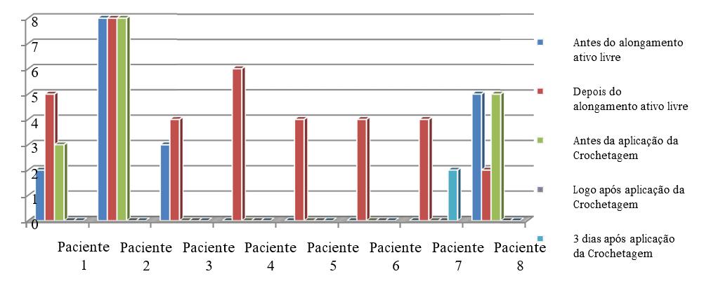 Gráfico 3: Valores referentes à quantificação de desconforto e/ou dor através da Escala Visual Analógica(EVA).