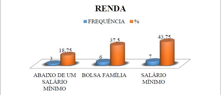 Gráfico 4 - Representação Gráfica da Renda Familiar dos Entrevistados.Fonte: GOMES; SOARES; SANTOS, 2017.