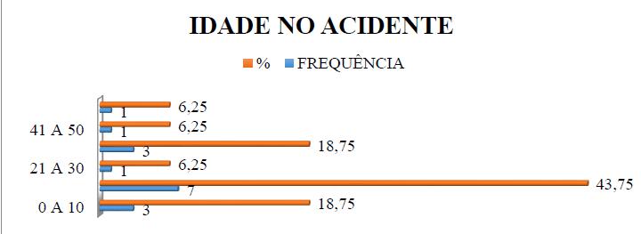 Gráfico 5 - Representação das idades das vítimas no momento do acidente.Fonte: GOMES; SOARES; SANTOS, 2017.