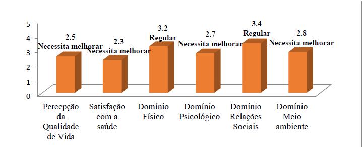 Gráfico 6- Representação gráfica dos Domínios por WHOQOL-BREF sobre as Vítimas Entrevistadas.Fonte: GOMES; SOARES; SANTOS, 2017.
